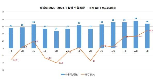 B_(3-1)경북도_월별수출동향.jpg